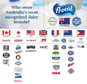 Who owns Australias dairy companies